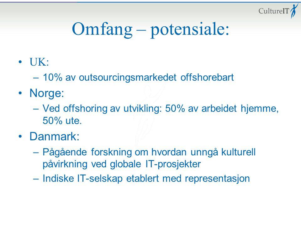 Omfang – potensiale: UK: Norge: Danmark: