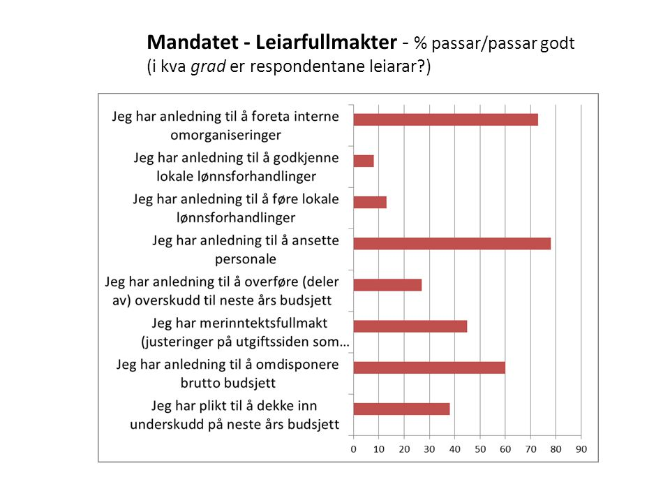 Mandatet - Leiarfullmakter - % passar/passar godt