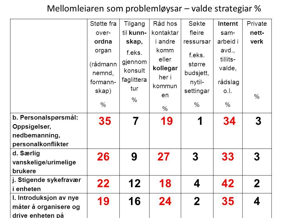 Mellomleiaren som problemløysar – valde strategiar %