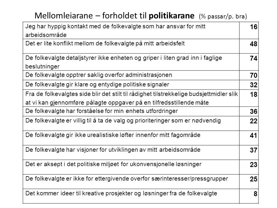 Mellomleiarane – forholdet til politikarane (% passar/p. bra)