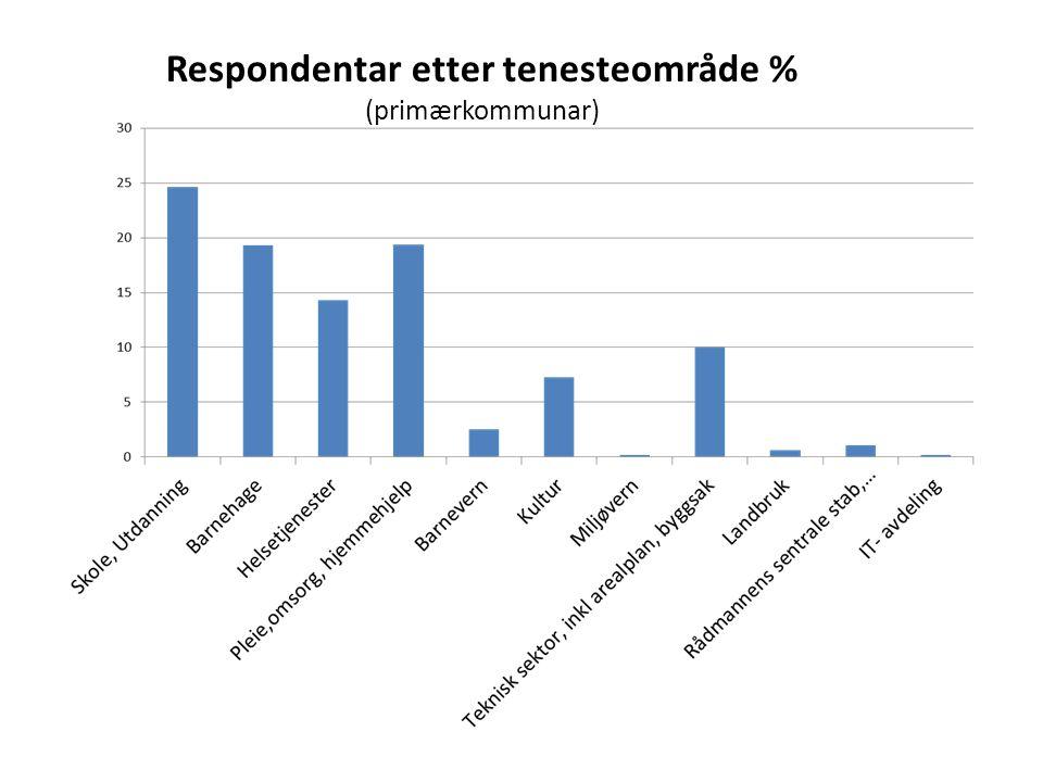 Respondentar etter tenesteområde %