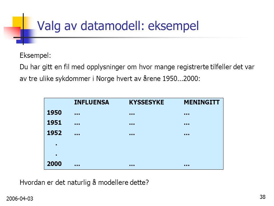 Valg av datamodell: eksempel