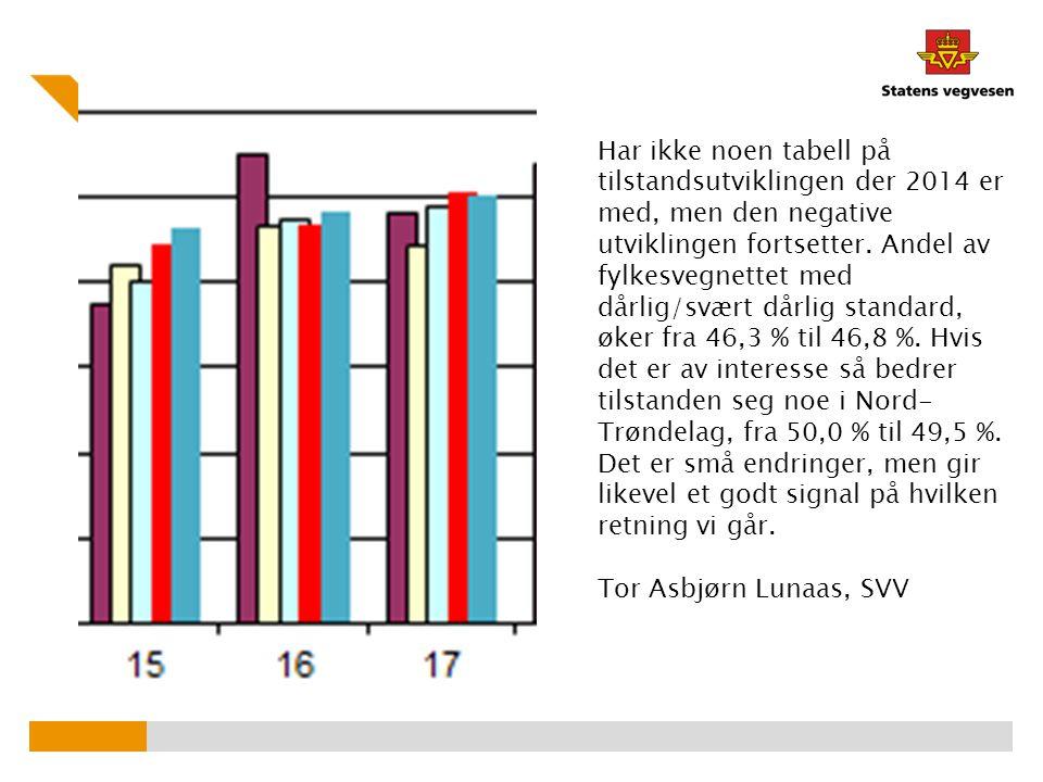 Har ikke noen tabell på tilstandsutviklingen der 2014 er med, men den negative utviklingen fortsetter. Andel av fylkesvegnettet med dårlig/svært dårlig standard, øker fra 46,3 % til 46,8 %. Hvis det er av interesse så bedrer tilstanden seg noe i Nord-Trøndelag, fra 50,0 % til 49,5 %. Det er små endringer, men gir likevel et godt signal på hvilken retning vi går.