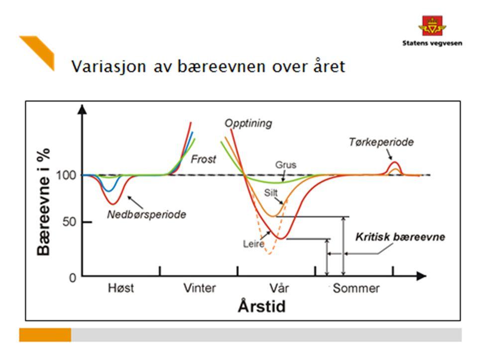 Møre og Romsdal - dekketilstand fylkesveg