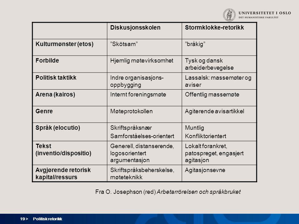 Stormklokke-retorikk Kulturmønster (etos) Skötsam bråkig Forbilde