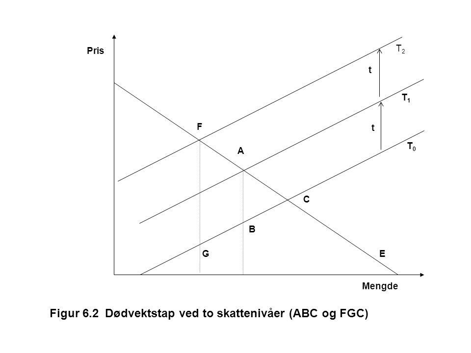 Figur 6.2 Dødvektstap ved to skattenivåer (ABC og FGC)