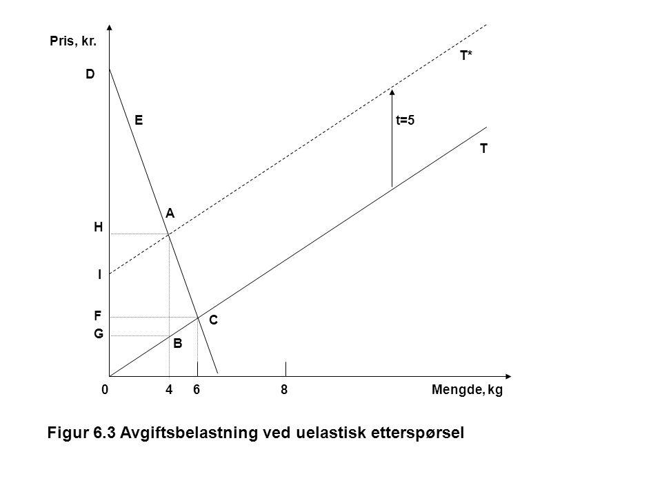 Figur 6.3 Avgiftsbelastning ved uelastisk etterspørsel