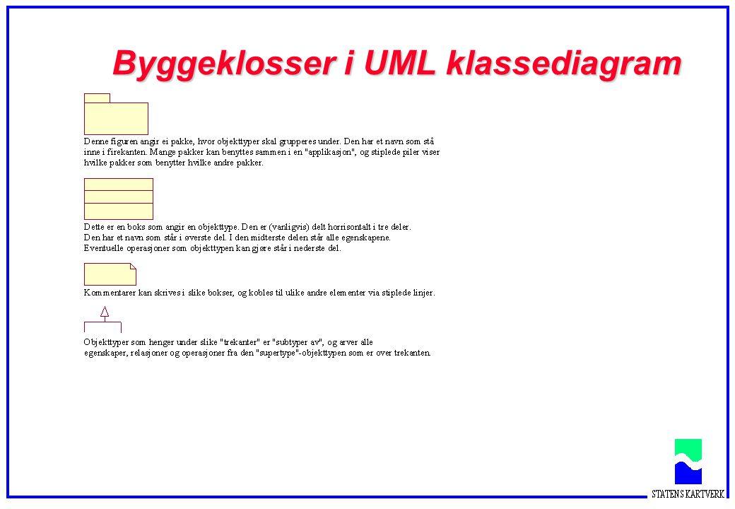 Byggeklosser i UML klassediagram