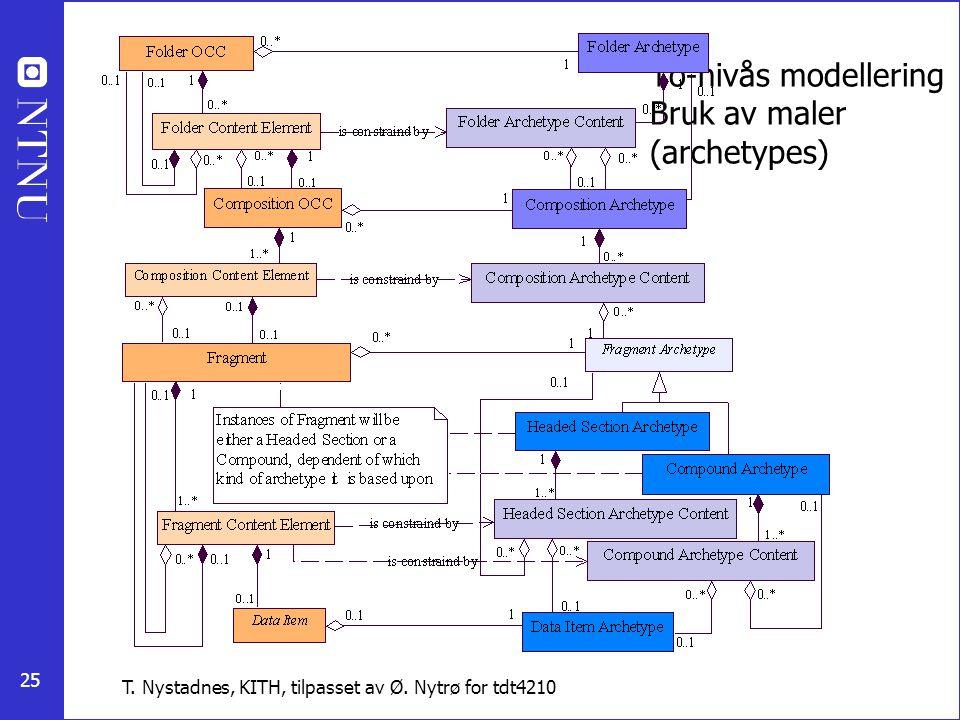 To-nivås modellering Bruk av maler (archetypes)