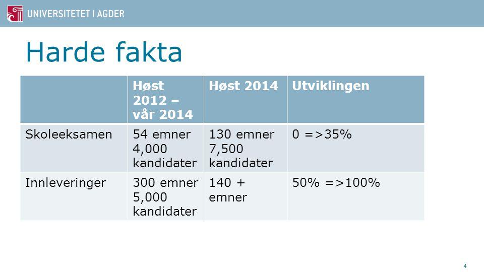 Harde fakta Høst 2012 – vår 2014 Høst 2014 Utviklingen Skoleeksamen