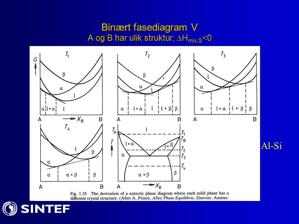 Binært fasediagram V A og B har ulik struktur; Hmix,S<0
