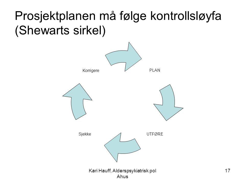 Prosjektplanen må følge kontrollsløyfa (Shewarts sirkel)