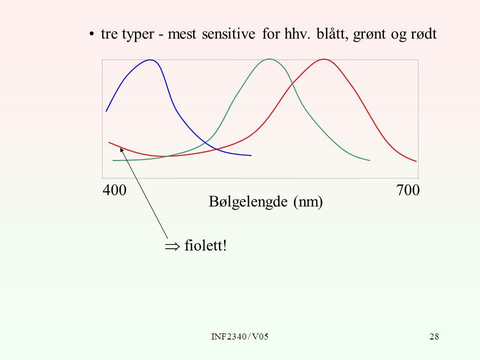tre typer - mest sensitive for hhv. blått, grønt og rødt