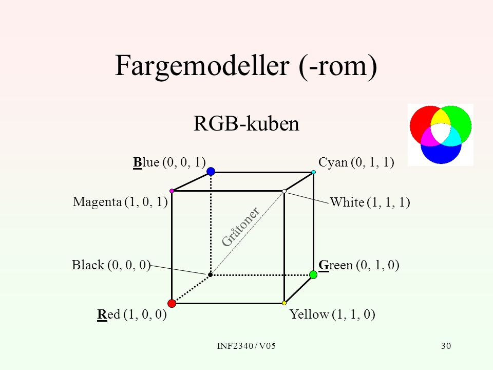 Fargemodeller (-rom) RGB-kuben Red (1, 0, 0) Yellow (1, 1, 0)