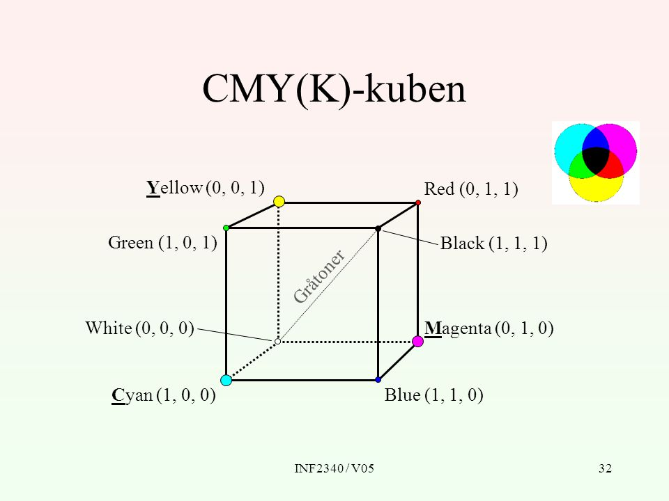 CMY(K)-kuben Yellow (0, 0, 1) Red (0, 1, 1) Green (1, 0, 1)