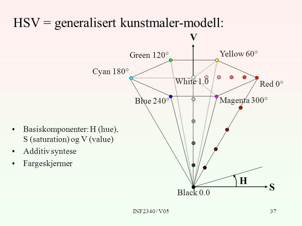 HSV = generalisert kunstmaler-modell: