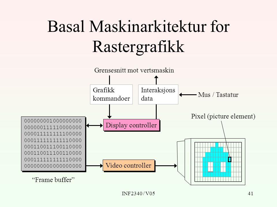 Basal Maskinarkitektur for Rastergrafikk