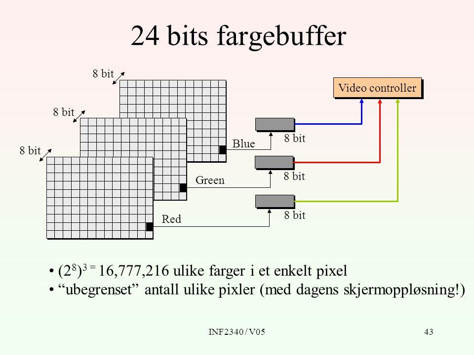24 bits fargebuffer (28)3 = 16,777,216 ulike farger i et enkelt pixel