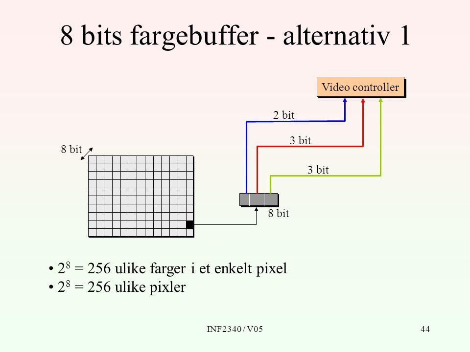 8 bits fargebuffer - alternativ 1