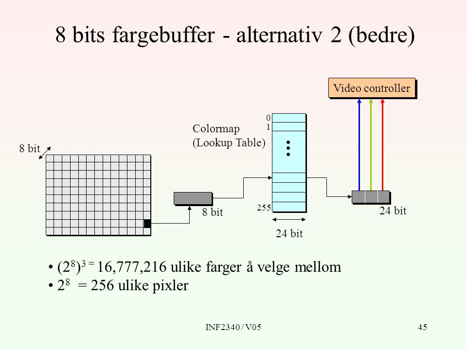 8 bits fargebuffer - alternativ 2 (bedre)