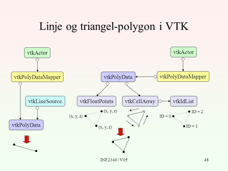 Linje og triangel-polygon i VTK