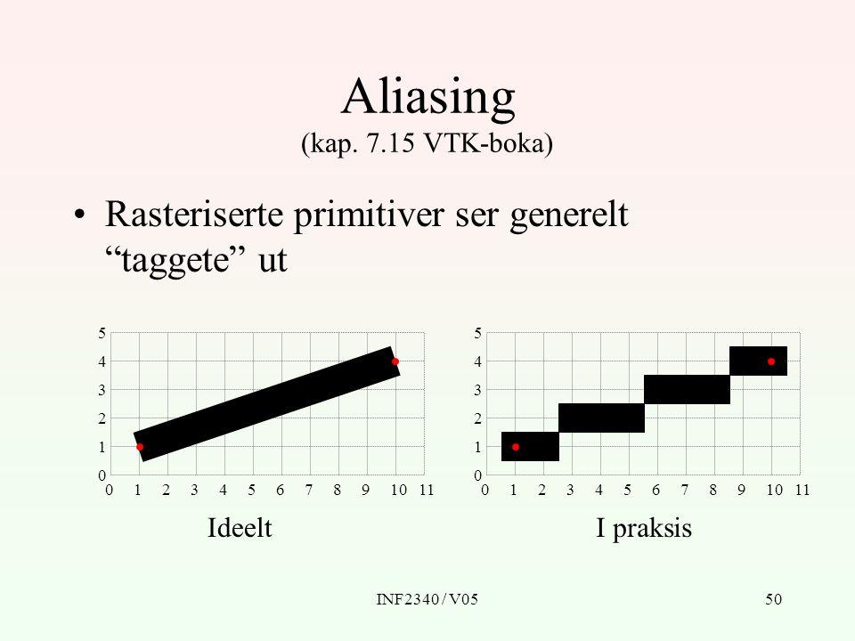 Aliasing (kap. 7.15 VTK-boka)