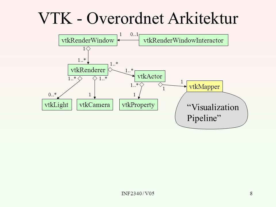 VTK - Overordnet Arkitektur
