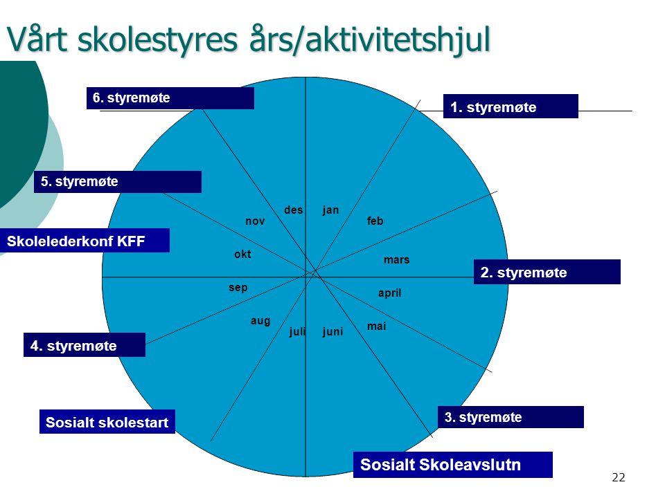 Vårt skolestyres års/aktivitetshjul