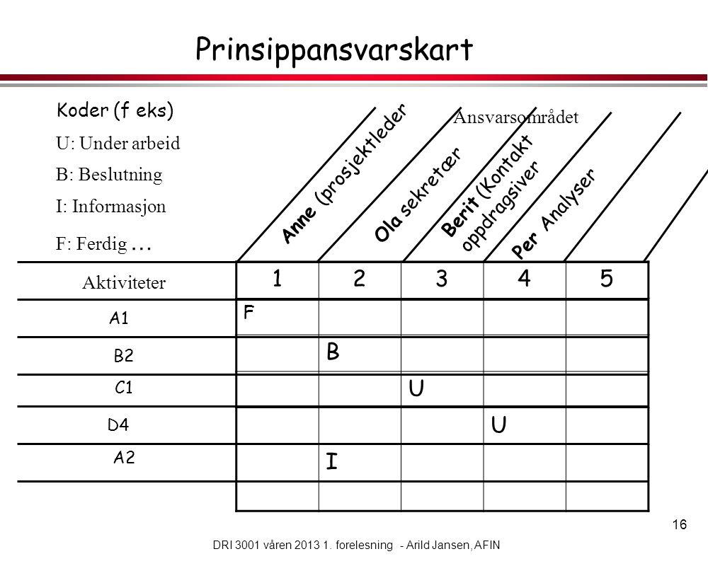 DRI 3001 våren 2013 1. forelesning - Arild Jansen, AFIN