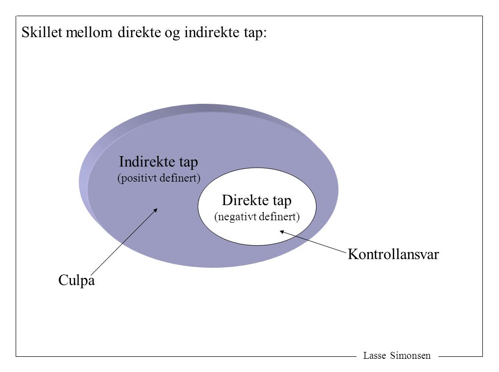 Skillet mellom direkte og indirekte tap: