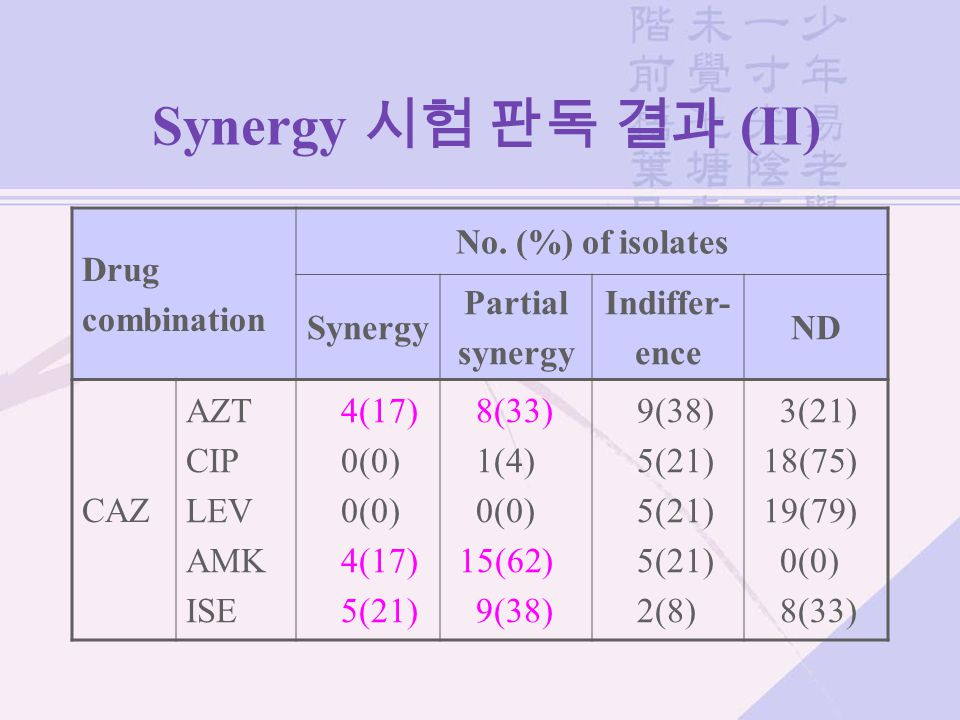 Synergy 시험 판독 결과 (II) Drug combination No. (%) of isolates Synergy