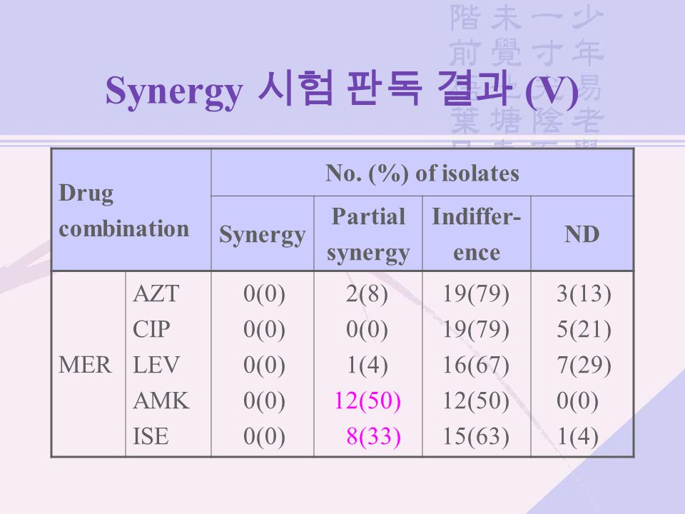 Synergy 시험 판독 결과 (V) Drug combination No. (%) of isolates Synergy