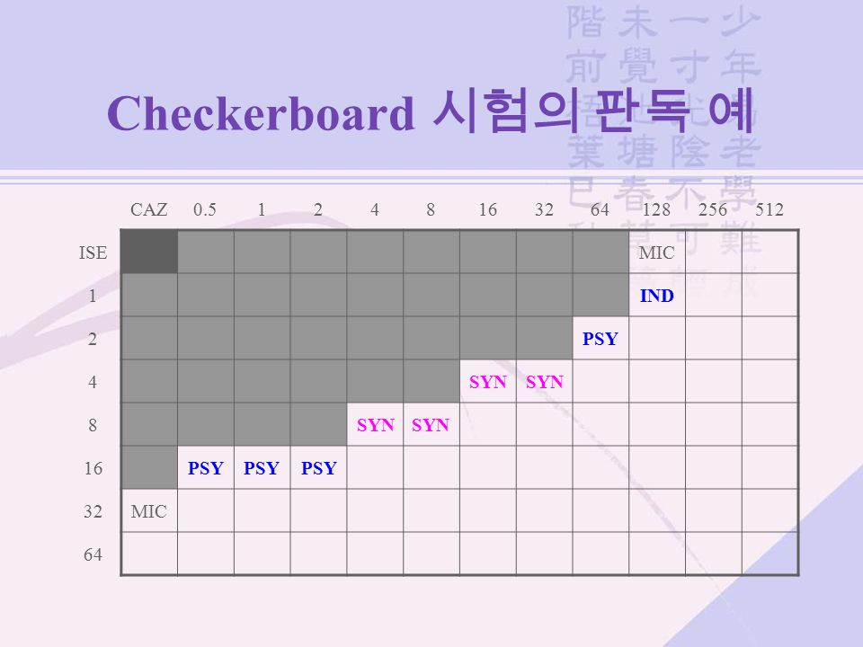 Checkerboard 시험의 판독 예 CAZ 0.5 1 2 4 8 16 32 64 128 256 512 ISE MIC IND