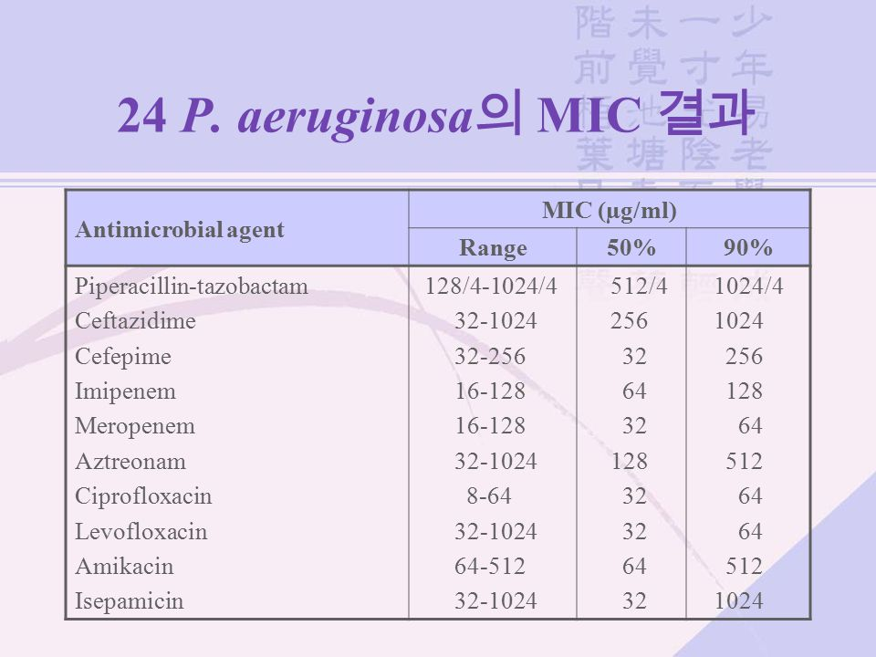 24 P. aeruginosa의 MIC 결과 Antimicrobial agent MIC (µg/ml) Range 50% 90%
