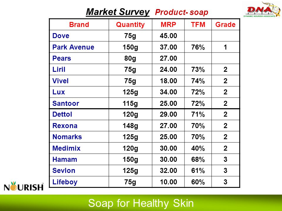 Market Survey Product- soap