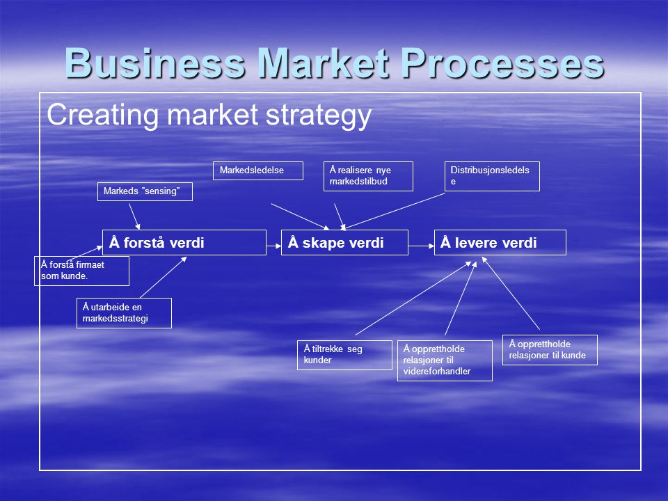 Business Market Processes