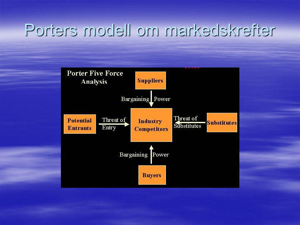 Porters modell om markedskrefter