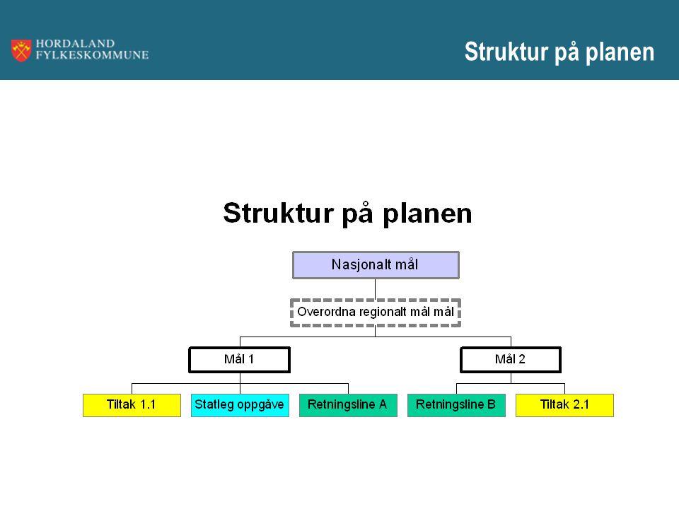 Struktur på planen