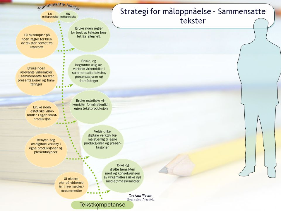 Strategi for måloppnåelse – Sammensatte tekster