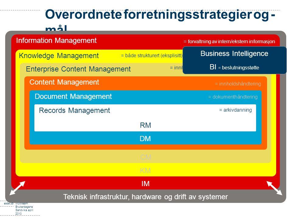 Overordnete forretningsstrategier og -mål