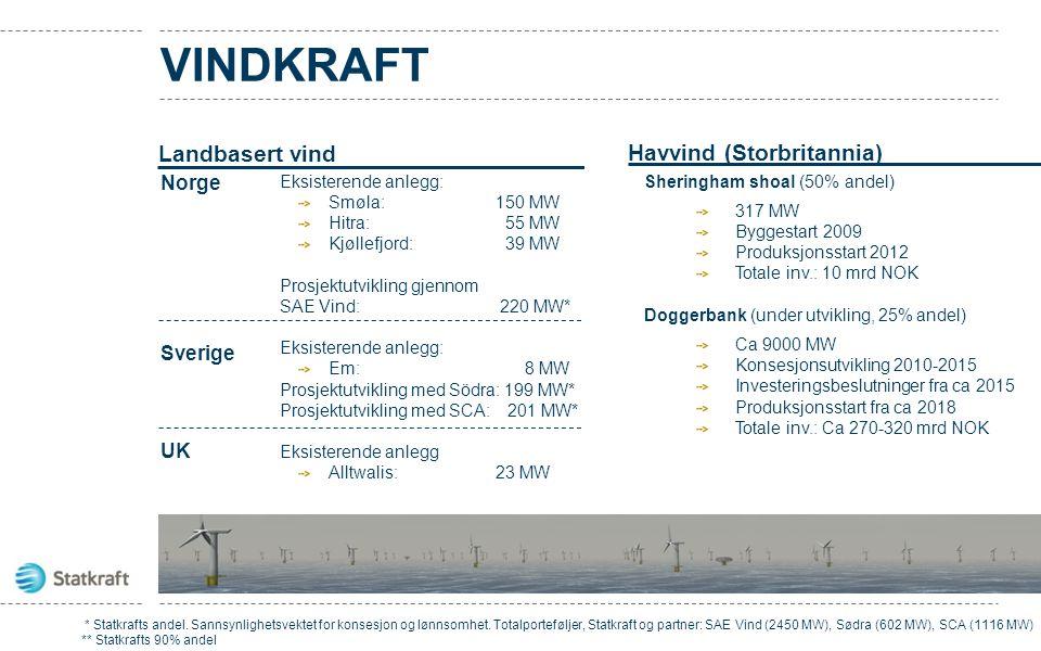VINDKRAFT Landbasert vind Havvind (Storbritannia) Norge Sverige UK