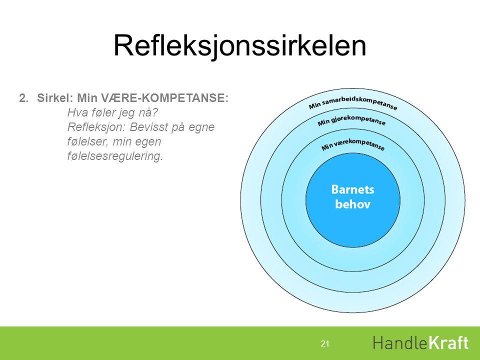 Refleksjonssirkelen Sirkel: Min VÆRE-KOMPETANSE: