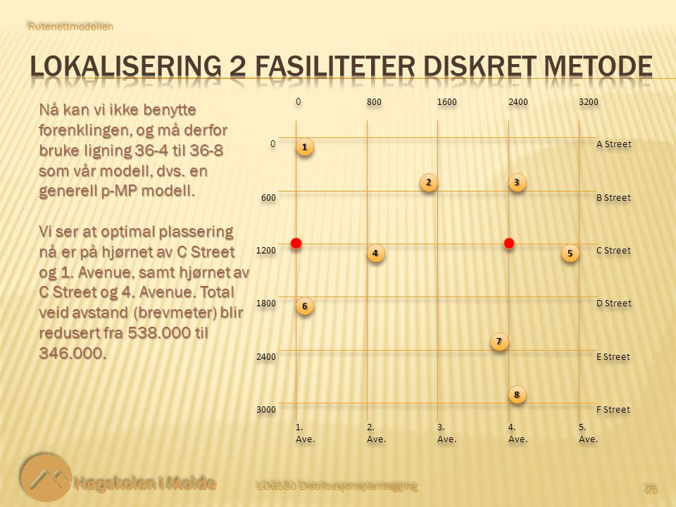 Lokalisering 2 fasiliteter diskret metode