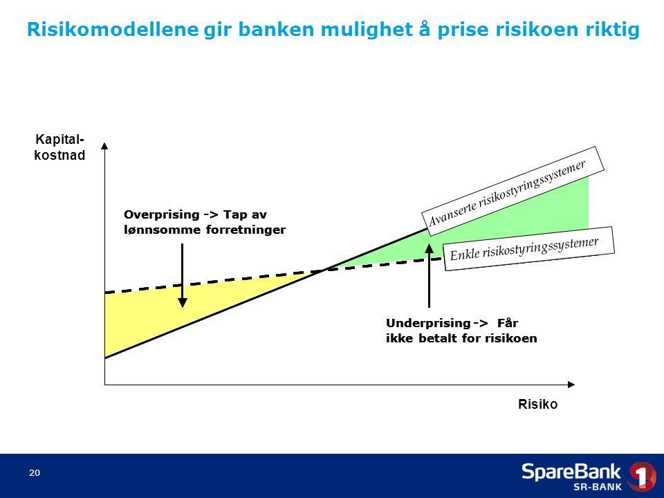 Risikomodellene gir banken mulighet å prise risikoen riktig