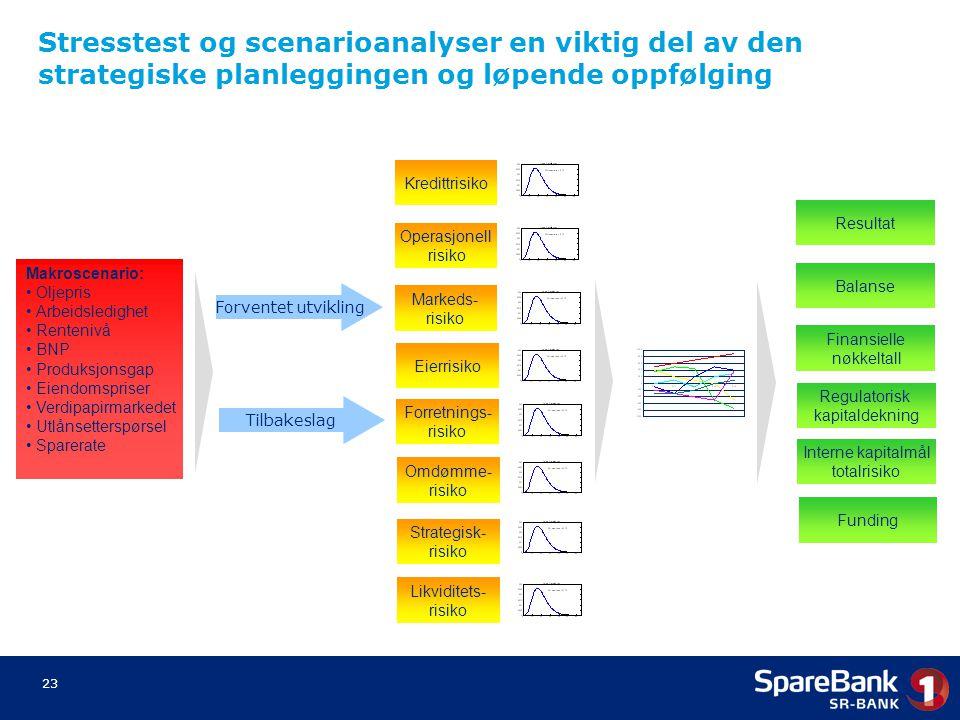 Stresstest og scenarioanalyser en viktig del av den strategiske planleggingen og løpende oppfølging