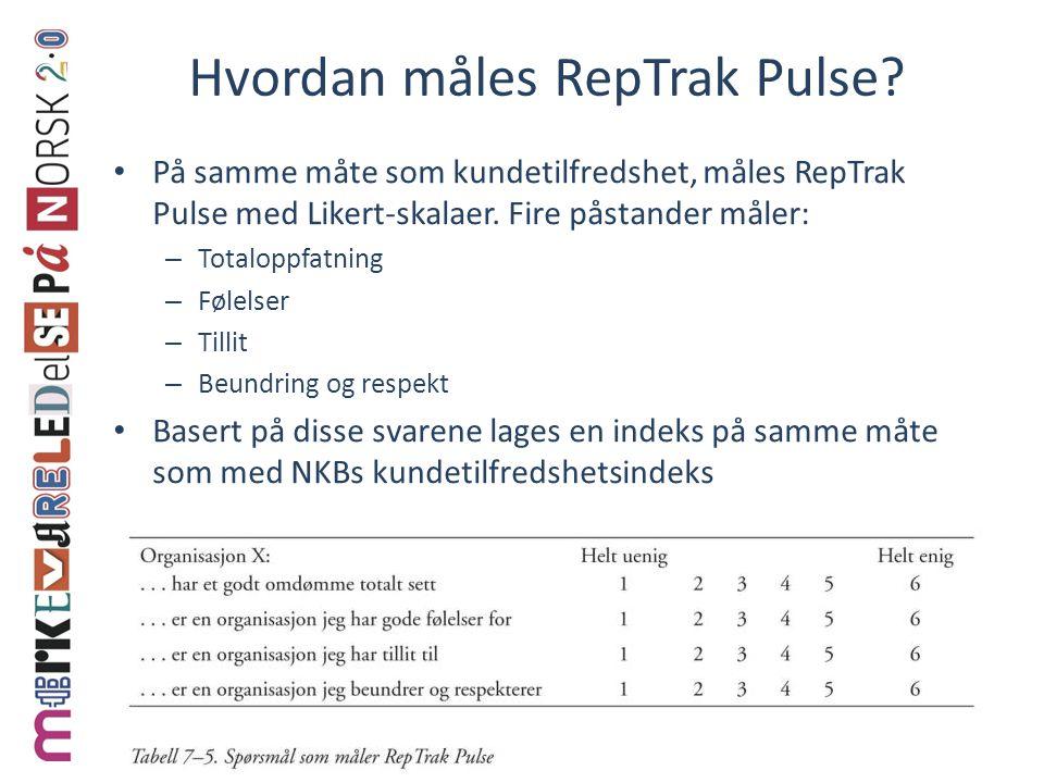 Hvordan måles RepTrak Pulse