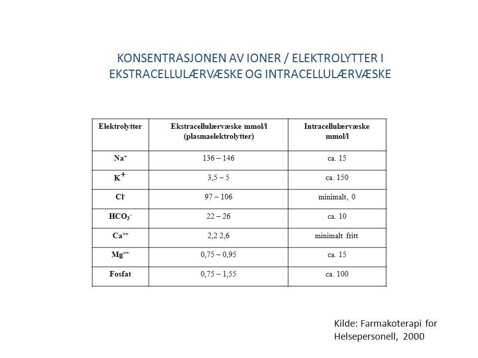 KONSENTRASJONEN AV IONER / ELEKTROLYTTER I EKSTRACELLULÆRVÆSKE OG INTRACELLULÆRVÆSKE