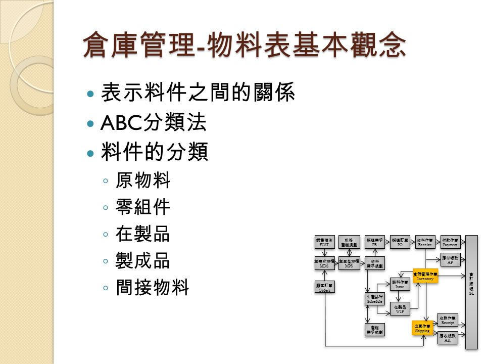倉庫管理-物料表基本觀念 表示料件之間的關係 ABC分類法 料件的分類 原物料 零組件 在製品 製成品 間接物料 銷售預測 FCST 粗略