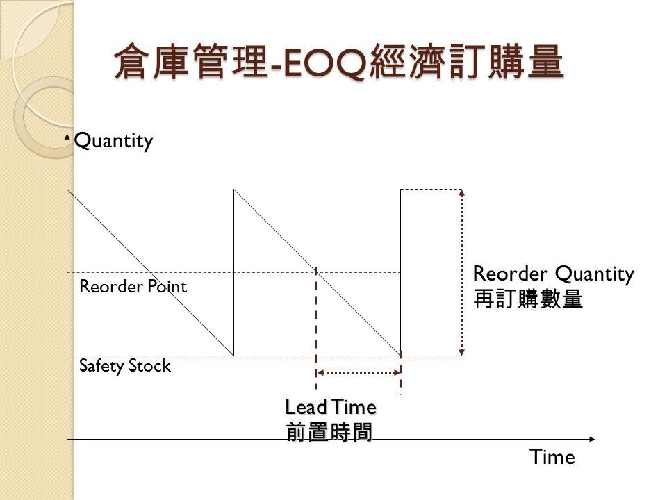 倉庫管理-EOQ經濟訂購量 Quantity Reorder Quantity 再訂購數量 Lead Time 前置時間 Time