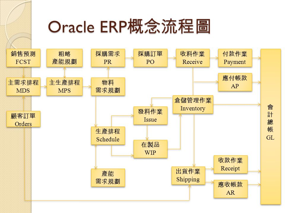 Oracle ERP概念流程圖 銷售預測 FCST 粗略 產能規劃 採購需求 PR 採購訂單 PO 收料作業 Receive 付款作業